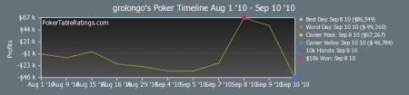 Grolongo isildur1 en pokerstars